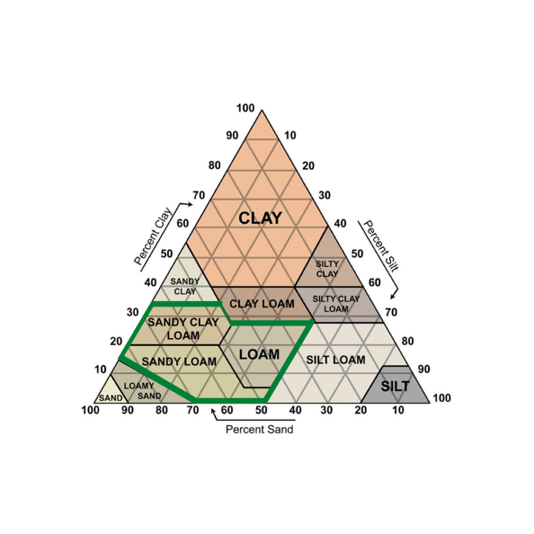 Soil Triangle for Healthy Soil